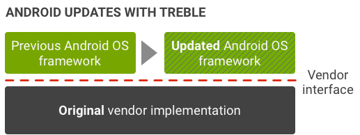 Project Treble in Android OS